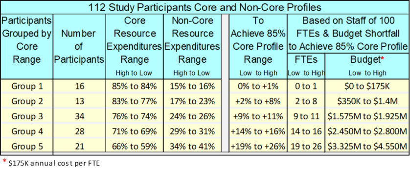 112 Study Participants Core and Non-Core Profiles 082318 01