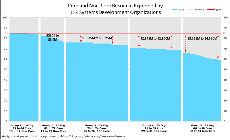 Core and Non-Core Resource Expended by 112 Systems Development Organizations 09-04-18